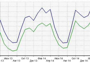 LiveInternet рейтингында булган татар сайтларына анализ - 2015