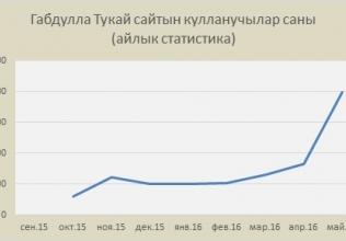 Габдулла Тукай апрель аенда татар интернетын ничек үзгәртте?