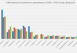 Сайтларның популярлыгы динамикасы (2014 - 2016 еллар, февраль)